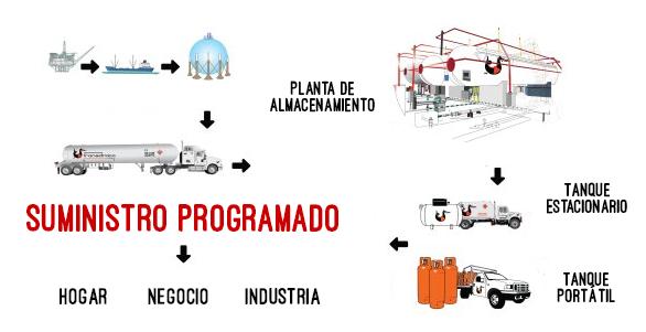 Gas de ezequiel montes for Instalacion de gas lp